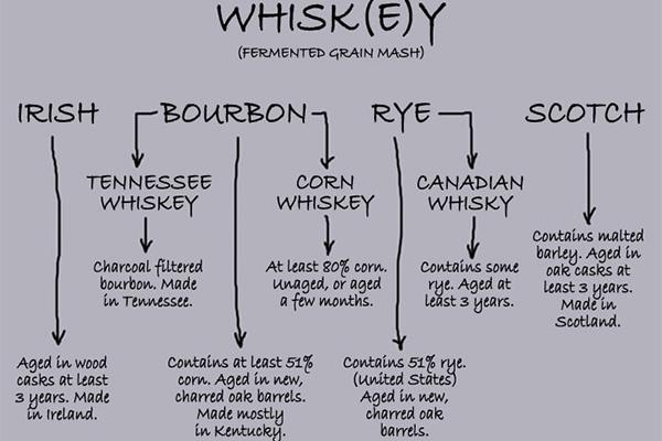 Whisky Types:What is Scotch, Bourbon, Irish whisky